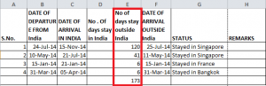 Details of number of days outside India